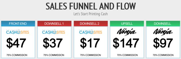 Private Cash Sites Price Structure