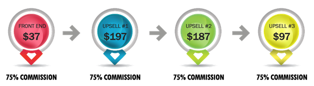 Auto Chat Profits Price Structure