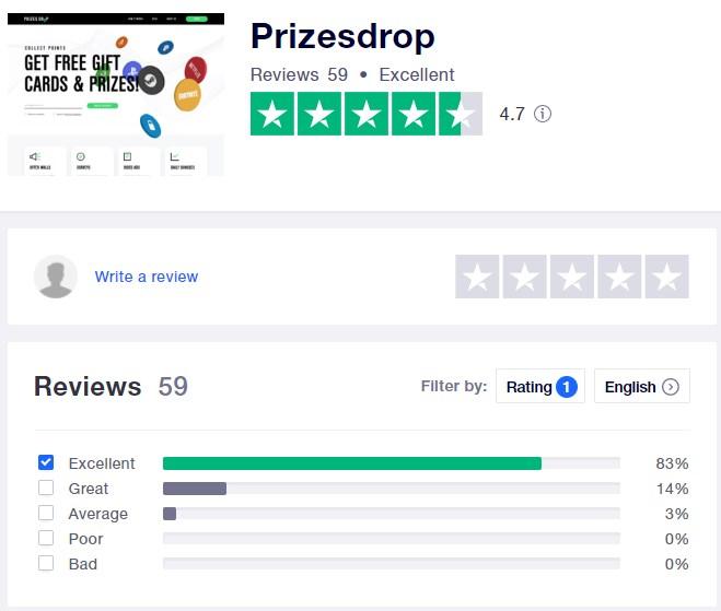 Prizes Drop TrustPilot Rating